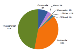 Fairfax Climate Action Plan: Community Emissions by Sector, 2010