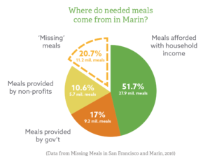 advocacy-chart-missing-meals-marin